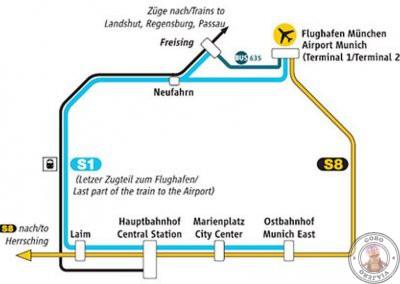 Líneas de tren que conectan el aeropuerto al centro de Munich